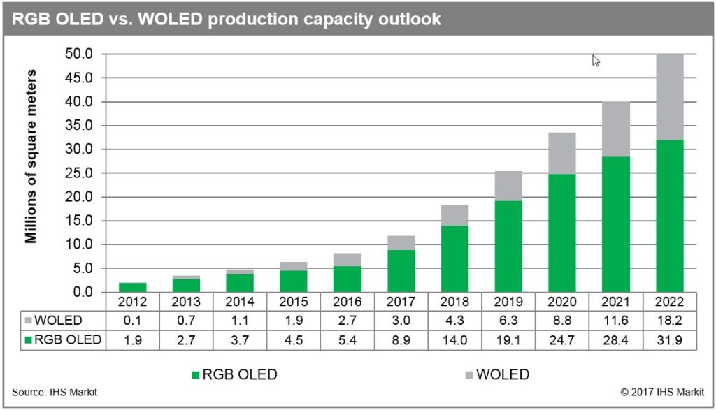 RGB OLED vs WOLED production capacity