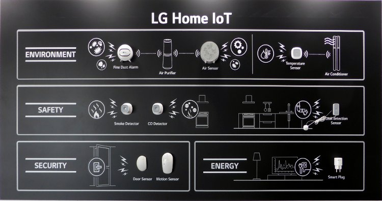 lg home iot