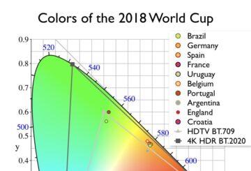 4Κ HDR TV και τα χρώματα του Mundial