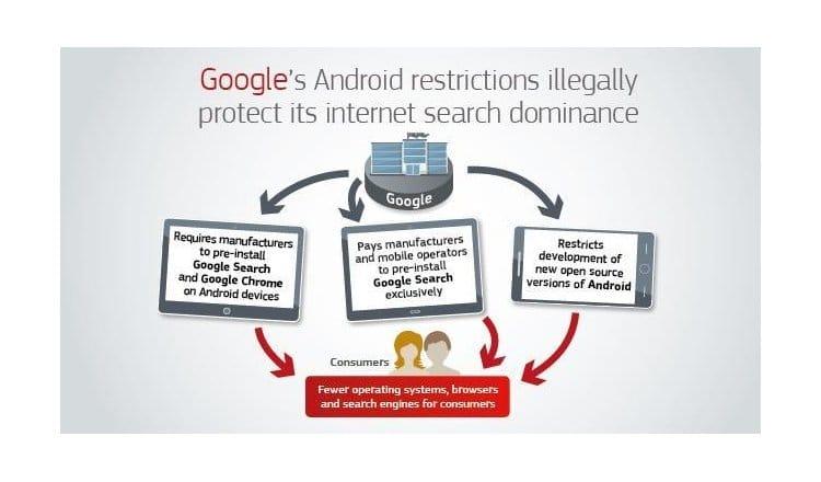 Ε.Ε. εναντίον Google: πρόστιμο 4,34€ δισ. για το Android