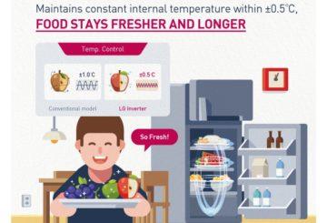 lg inverter refrigerator infographic