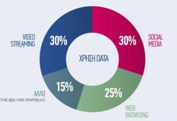 Πού καταναλώνουν τα mobile data οι συνδρομητές COSMOTE, 2013-2017