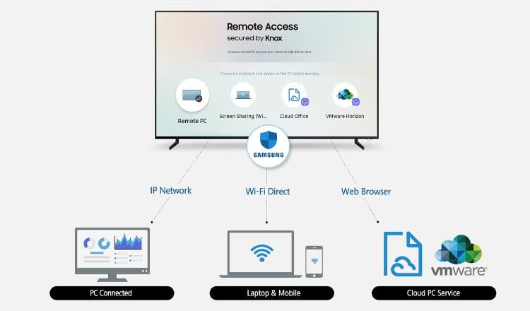 Remote Access Samsung Smart TV 2019