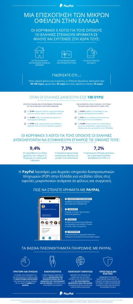 paypal p2p infographic