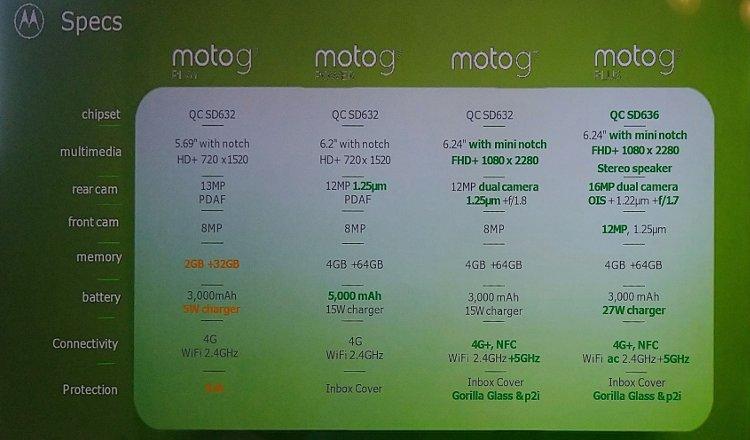 συγκριτικά specs moto g7 play vs moto g7 power vs moto g7 vs moto g7 plus