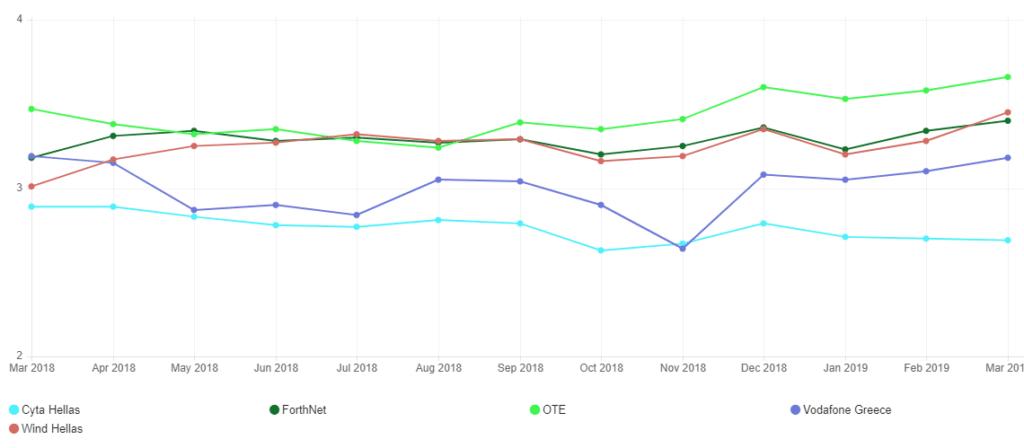 Δείκτης Ταχύτητας ISP Netflix, 3/2018-3/2019