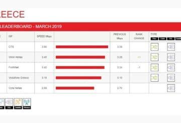 ταχύτητα internet isp netflix Ελλάδα, Μάρτιος 2019