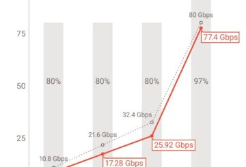 displayport 2.0 data bandwidth